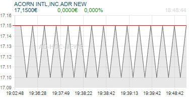 ACORN INTL,INC.ADR NEW Realtimechart