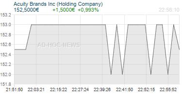 Acuity Brands Inc (Holding Company) Realtimechart