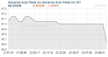 Advance Auto Parts Inc Advance Auto Parts Inc W/I Realtimechart