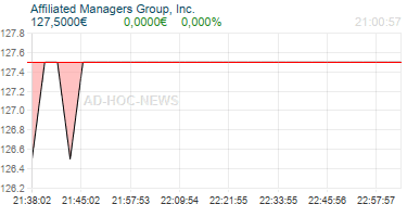 Affiliated Managers Group, Inc. Realtimechart