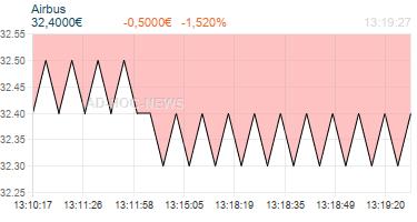 AIRBUS SE /UNSP.ADRS Realtimechart