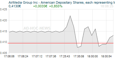 AirMedia Group Inc - American Depositary Shares, each representing two ordinary shares Realtimechart