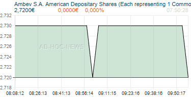 Ambev S.A. American Depositary Shares (Each representing 1 Common Share) Realtimechart