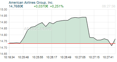 American Airlines Group, Inc. Realtimechart