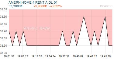 AMERN HOME,4 RENT A DL-01 Realtimechart