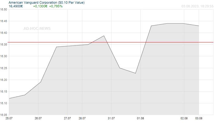 American Vanguard Corporation ($0.10 Par Value) Wochenchart