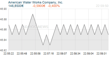 American Water Works Company, Inc. Realtimechart