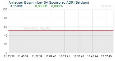 Anheuser-Busch Inbev SA Sponsored ADR (Belgium) Realtimechart