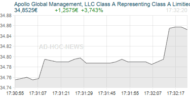 Apollo Global Management, LLC Class A Representing Class A Limitied Liability Company Interests Realtimechart