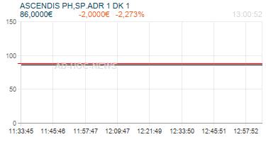 ASCENDIS PH,SP.ADR 1 DK 1 Realtimechart