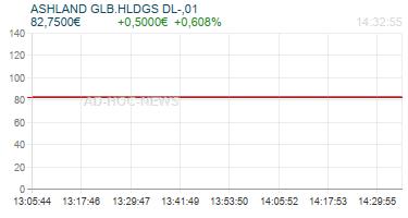 ASHLAND GLB.HLDGS DL-,01 Realtimechart