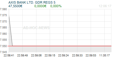AXIS BANK LTD. GDR REGS 5 Realtimechart