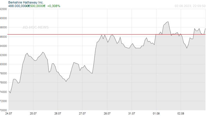 Berkshire Hathaway Inc. Wochenchart