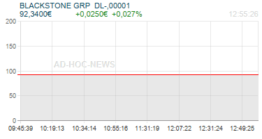 BLACKSTONE GRP  DL-,00001 Realtimechart