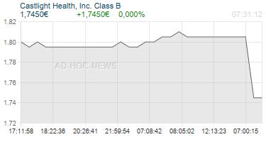 Castlight Health, Inc. Class B Realtimechart