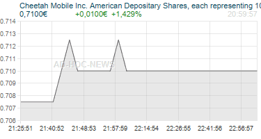 Cheetah Mobile Inc. American Depositary Shares, each representing 10 Class Ordinary Shares Realtimechart