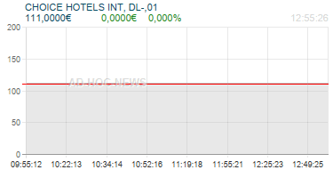 CHOICE HOTELS INT, DL-,01 Realtimechart