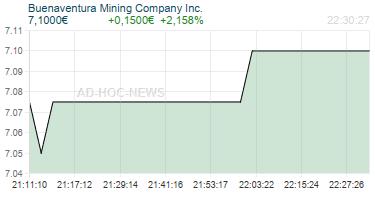 Buenaventura Mining Company Inc. Realtimechart