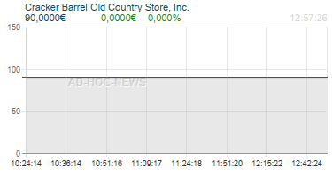 Cracker Barrel Old Country Store, Inc. Realtimechart