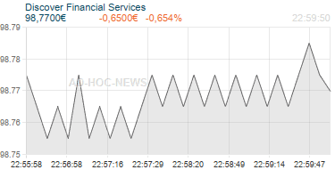 Discover Financial Services Realtimechart
