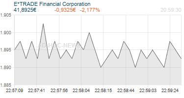 E*TRADE Financial Corporation Realtimechart