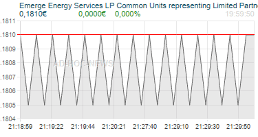 Emerge Energy Services LP Common Units representing Limited Partner Interests Realtimechart