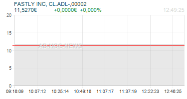 FASTLY INC, CL.ADL-,00002 Realtimechart