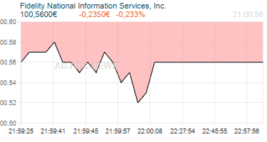 Fidelity National Information Services, Inc. Realtimechart