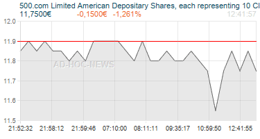 500.com Limited American Depositary Shares, each representing 10 Class A shares Realtimechart