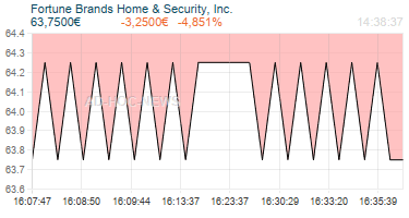 Fortune Brands Home & Security, Inc. Realtimechart