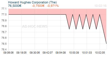 Howard Hughes Corporation (The) Realtimechart