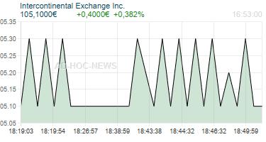 Intercontinental Exchange Inc. Realtimechart