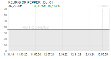 KEURIG DR PEPPER   DL-,01 Realtimechart