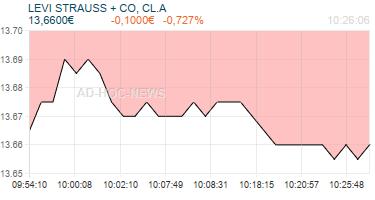 LEVI STRAUSS + CO, CL.A Realtimechart