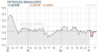 PETROLEO BRASILIERO Realtimechart