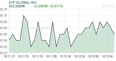 S+P GLOBAL INC Realtimechart