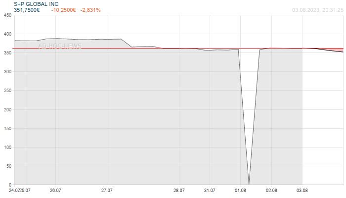 S+P GLOBAL INC Wochenchart