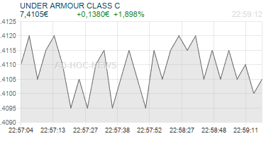 UNDER ARMOUR CLASS C Realtimechart