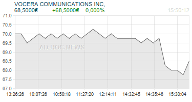 VOCERA COMMUNICATIONS INC, Realtimechart