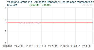 Vodafone Group Plc - American Depositary Shares each representing ten Ordinary Shares Realtimechart