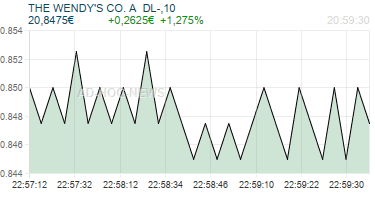 THE WENDY'S CO. A  DL-,10 Realtimechart